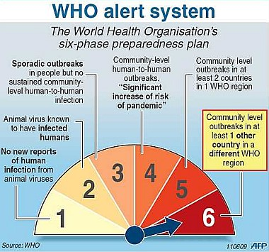 WHO Alert System